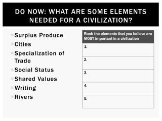 Do Now: What  are some elements needed for a civilization?