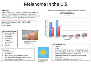 Melanoma In the U.S