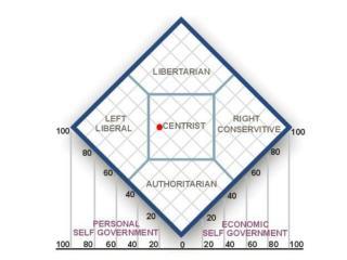 LIBERAL (LEFT) IDEOLOGY