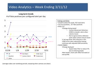 Video Analytics – Week Ending  3/11/12