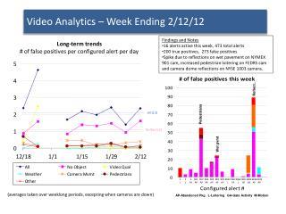 Video Analytics – Week Ending 2/12/12