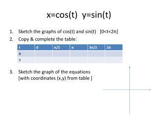 x= cos (t)  y=sin(t)