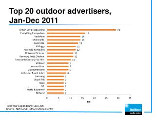 Top 20 outdoor advertisers,  Jan-Dec 2011