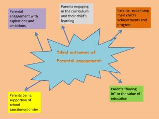 Ideal outcomes of  Parental engagement