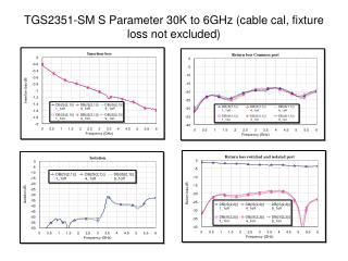 TGS2351-SM S Parameter 30K to 6GHz (cable cal, fixture loss not excluded)