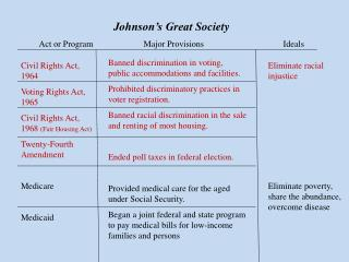 Johnson's Great  Society Act or Program		Major Provisions			Ideals