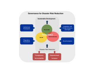 Governance for Disaster Risk Reduction