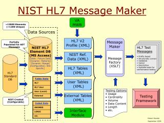 NIST HL7 Message Maker