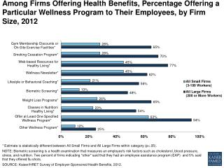 ehbs among firms offering health benefits percentage offering a particular wellness program to their employees by firm s
