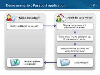 Demo scenario : Passport application