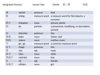 Integrated Chinese   	Lesson Two	Family	 第二课 家 庭