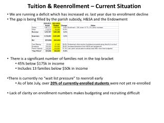 Tuition & Reenrollment – Current Situation
