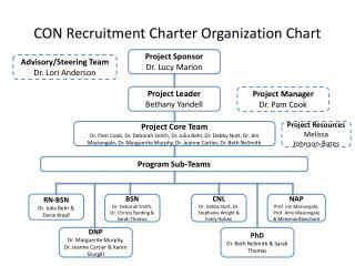 CON Recruitment Charter Organization Chart