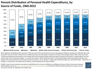 Percent  Distribution of  Personal Health  Expenditures, by Source of Funds,  1960-2012