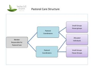 Pastoral Care Structure