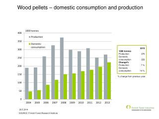 Wood pellets – domestic consumption and production