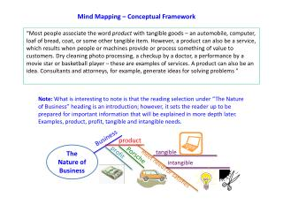 Mind Mapping – Conceptual Framework