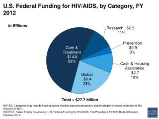 U.S. Federal Funding for HIV/AIDS, by Category, FY 2012