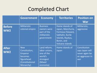 Completed Chart