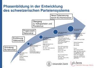 Phasenbildung in der Entwicklung des schweizerischen Parteiensystems