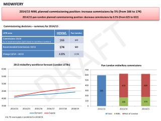 2014/15 NWL planned commissioning position: increase commissions by 5% (from 166 to 174)