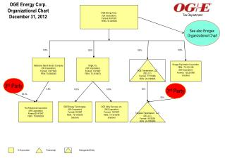 OGE Energy Corp. (OK Corporation) Formed: 8/4/1995 FEIN: 73-1481638