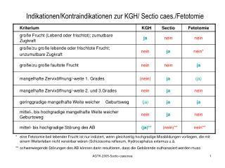 Indikationen/Kontraindikationen zur KGH/ Sectio caes./Fetotomie
