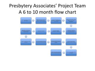 Presbytery Associates' Project Team A 6 to 10 month flow chart