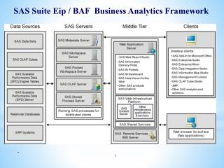 SAS Suite  Eip  / BAF  Business Analytics Framework