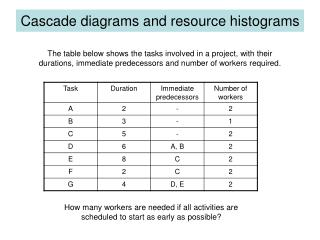 Cascade diagrams and resource histograms