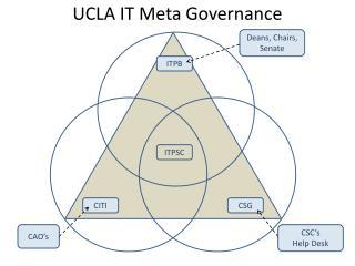 UCLA IT Meta Governance