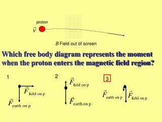 Which free body diagram represents the moment when the proton enters the magnetic field region?