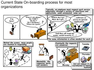 Current State On-boarding process for most organizations