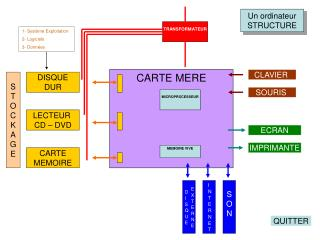 CARTE MERE