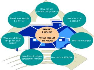 AIM:  You are to buy and furnish a house with a specific amount of money. Budget  $600, 000
