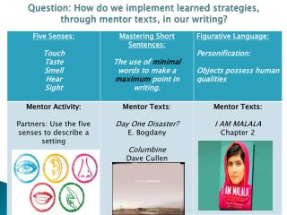 Question : How do we implement learned strategies, through mentor texts, in our writing?