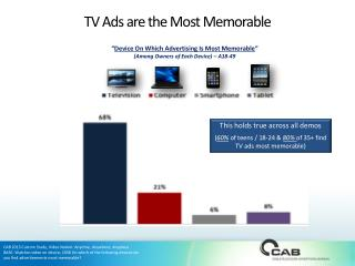TV Ads are the Most Memorable
