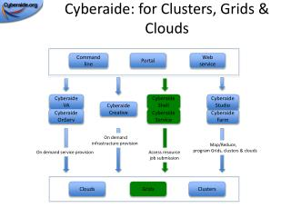 Cyberaide: for Clusters, Grids & Clouds