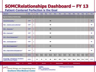 SOMCRelationships  Dashboard – FY 13  Patient-Centered Perfection is the Goal