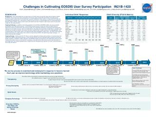 Challenges in Cultivating EOSDIS User Survey Participation   IN21B-1420