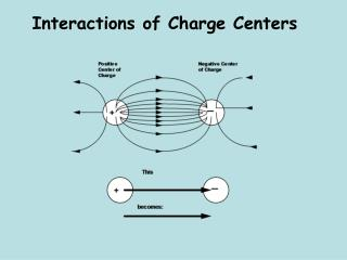 Interactions of Charge Centers
