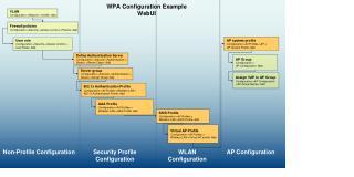 WPA Configuration Example WebUI