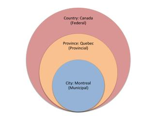 Facts about Montreal