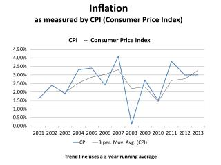 Inflation as measured by CPI (Consumer Price Index)