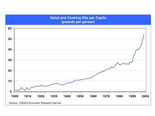 Salad and Cooking Oils per Capita (pounds per person)