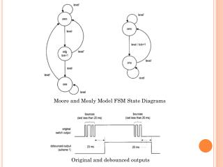 Moore and Mealy Model FSM State Diagrams