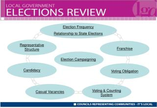 Election Frequency Relationship to State Elections