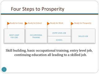 Four Steps to Prosperity