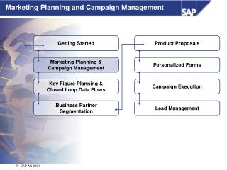 Marketing Planning and Campaign Management