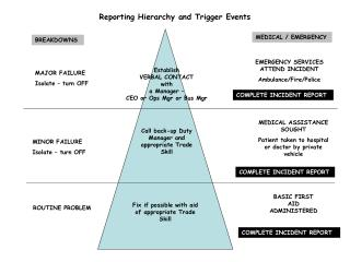 Reporting Hierarchy and Trigger Events